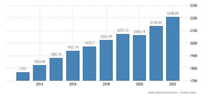 Togo GDP per capita PPP
