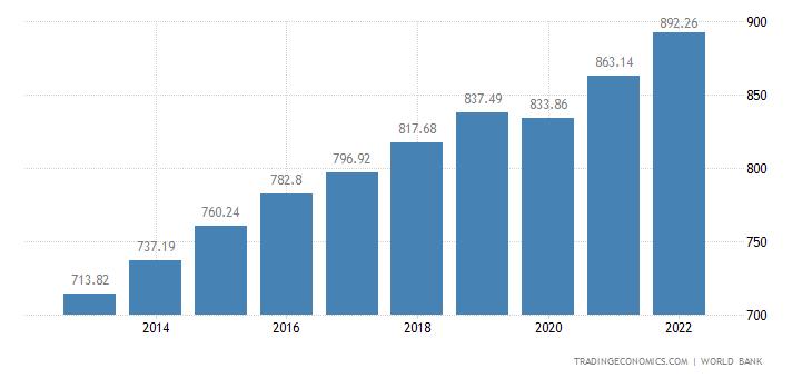 Togo GDP per capita