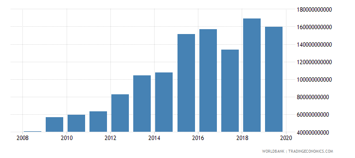 togo goods and services expense current lcu wb data