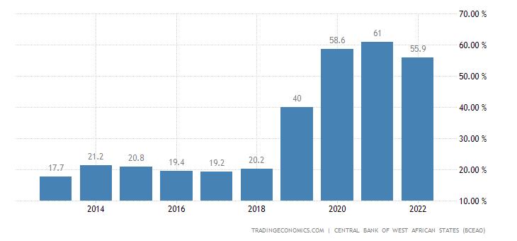 Togo Government Debt to GDP