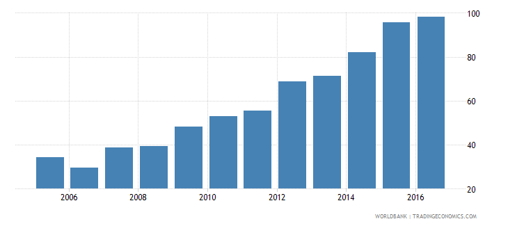 togo government expenditure per primary student constant us$ wb data