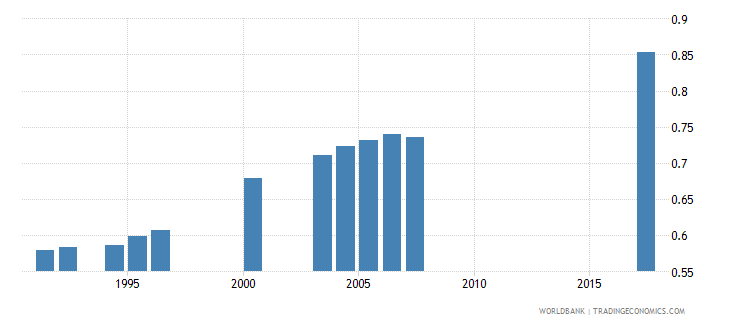togo gross enrolment ratio primary to tertiary gender parity index gpi wb data