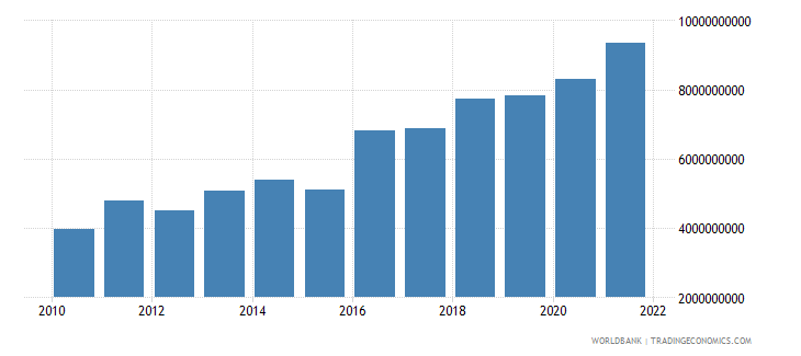 togo gross national expenditure us dollar wb data