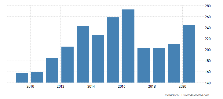 togo import volume index 2000  100 wb data