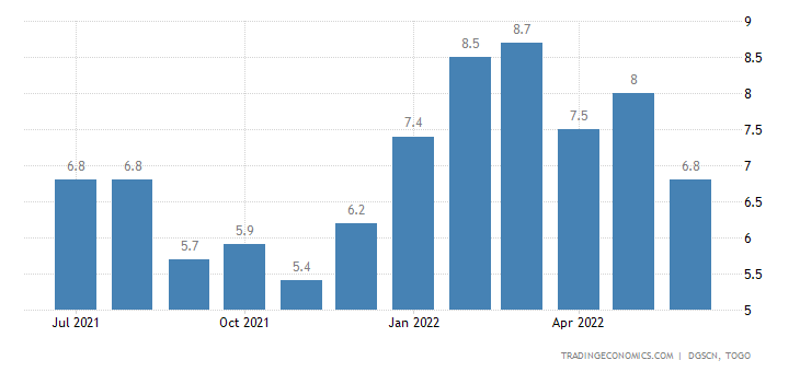 Togo Inflation Rate