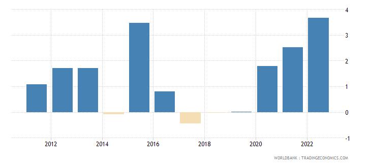 togo inflation gdp deflator linked series annual percent wb data
