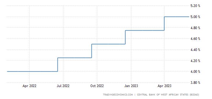 Togo Interest Rate