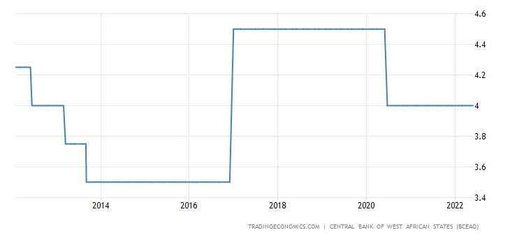 Togo Interest Rate