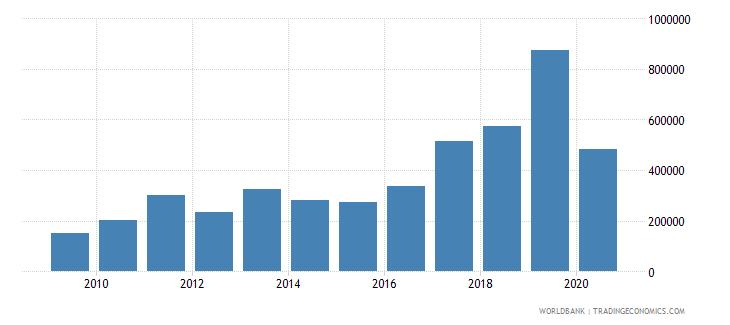 togo international tourism number of arrivals wb data