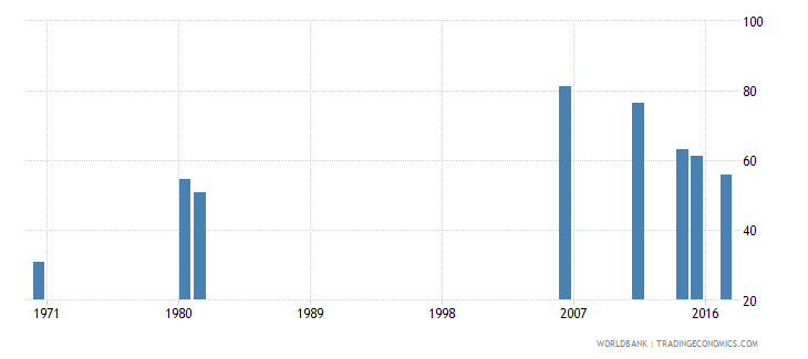 togo labor force participation rate female percent of female population ages 15 national estimate wb data