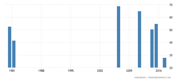 togo labor force participation rate for ages 15 24 female percent national estimate wb data
