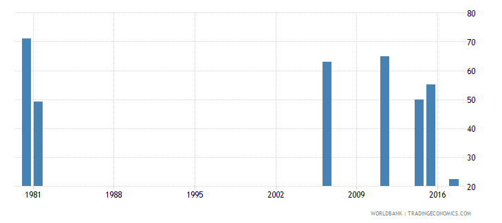 togo labor force participation rate for ages 15 24 male percent national estimate wb data