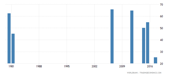 togo labor force participation rate for ages 15 24 total percent national estimate wb data