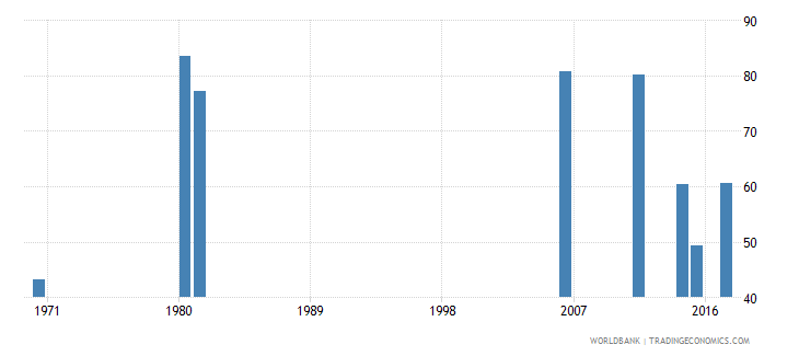 togo labor force participation rate male percent of male population ages 15 national estimate wb data