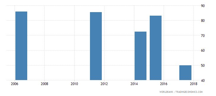 togo labor force with basic education percent of total wb data