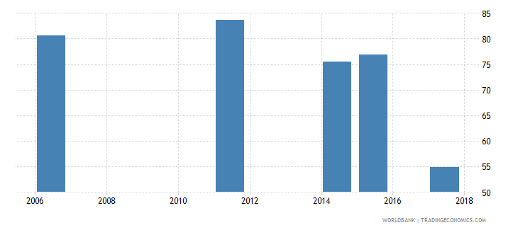 togo labor force with intermediate education male percent of male labor force wb data