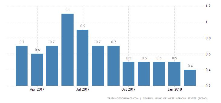 Togo Business Survey Indicator