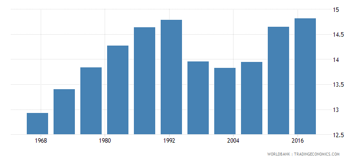 togo life expectancy at age 60 male wb data