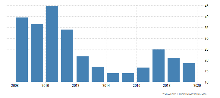 togo liquid assets to deposits and short term funding percent wb data