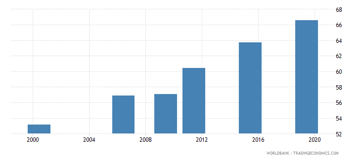 togo literacy rate adult total percent of people ages 15 and above wb data