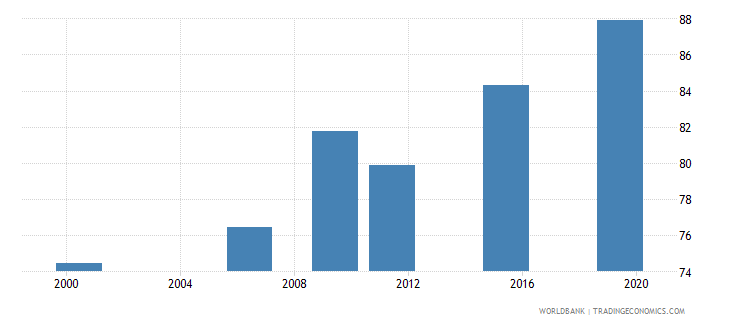 togo literacy rate youth total percent of people ages 15 24 wb data