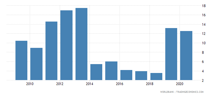 togo loans from nonresident banks amounts outstanding to gdp percent wb data