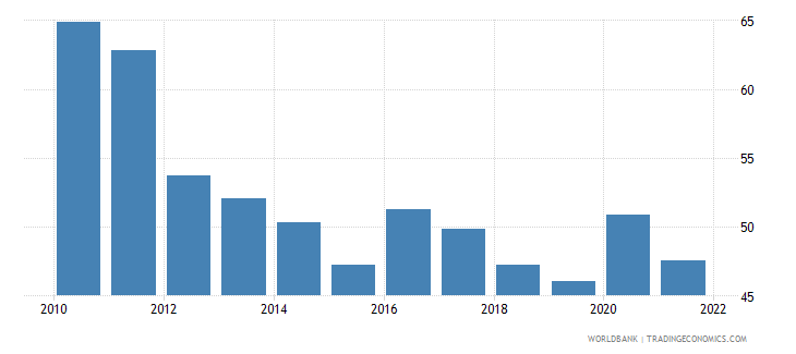 togo manufactures exports percent of merchandise exports wb data