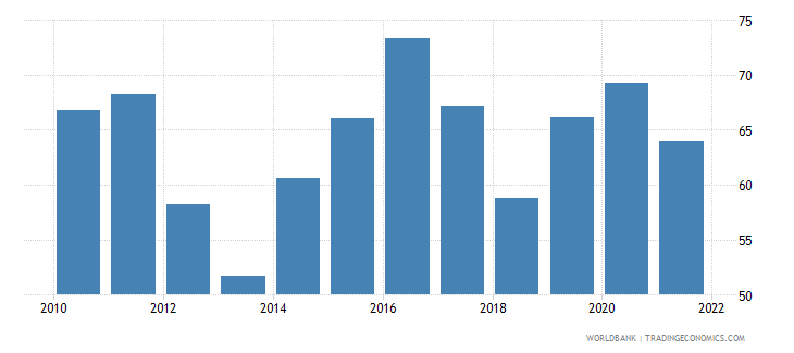 togo manufactures imports percent of merchandise imports wb data