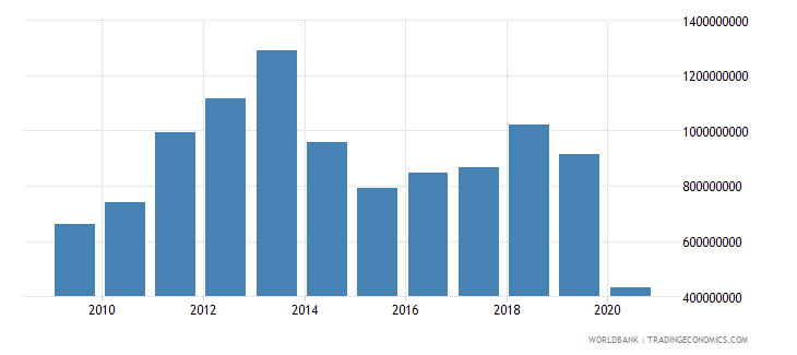 togo merchandise exports by the reporting economy us dollar wb data