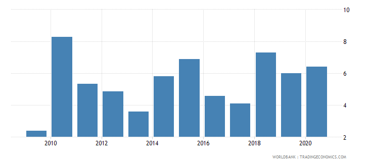 togo merchandise exports to developing economies in east asia  pacific percent of total merchandise exports wb data
