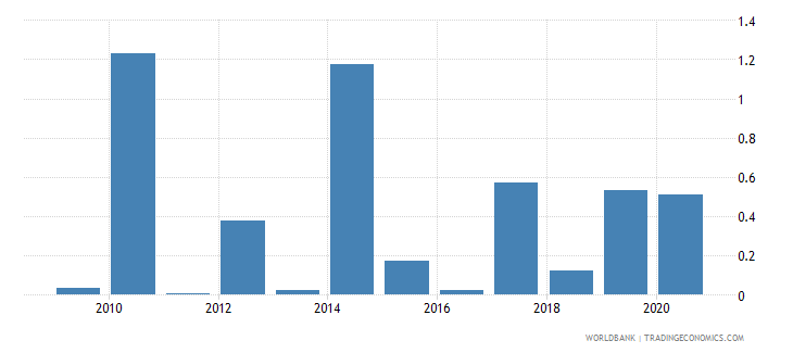 togo merchandise exports to developing economies in europe  central asia percent of total merchandise exports wb data