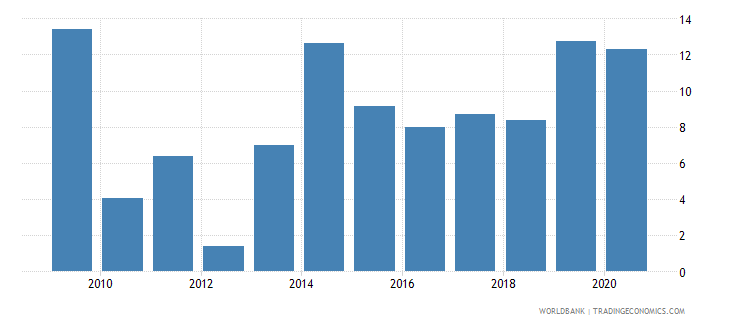 togo merchandise exports to developing economies in south asia percent of total merchandise exports wb data