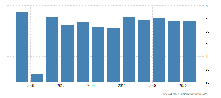 togo merchandise exports to developing economies within region percent of total merchandise exports wb data