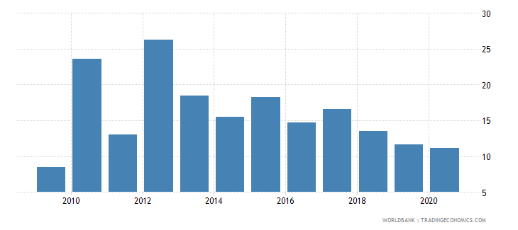 togo merchandise exports to high income economies percent of total merchandise exports wb data