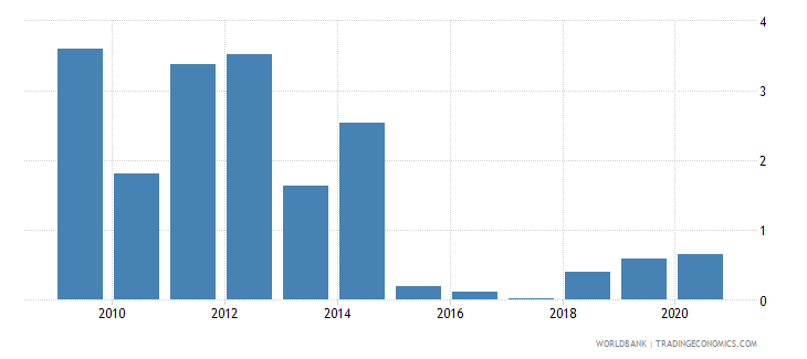 togo merchandise imports by the reporting economy residual percent of total merchandise imports wb data