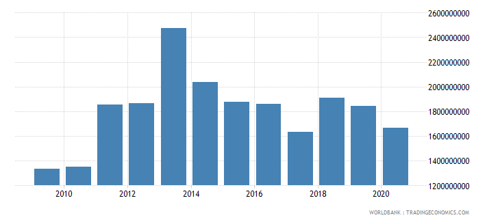 togo merchandise imports by the reporting economy us dollar wb data