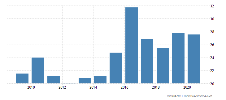 togo merchandise imports from developing economies in east asia  pacific percent of total merchandise imports wb data