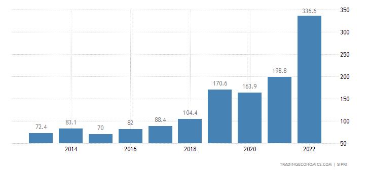 Togo Military Expenditure