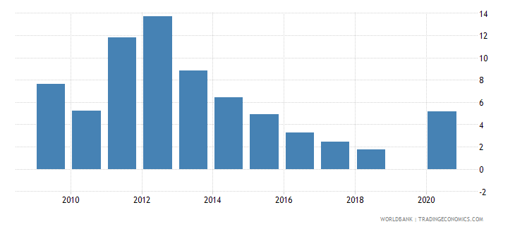 togo mineral rents percent of gdp wb data