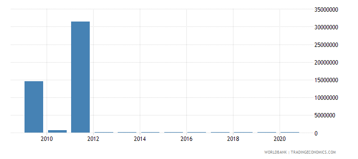 togo net bilateral aid flows from dac donors austria us dollar wb data