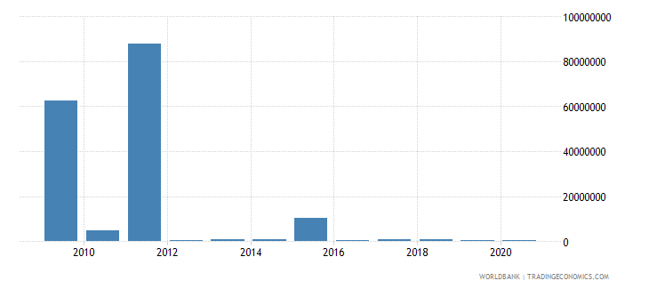 togo net bilateral aid flows from dac donors belgium us dollar wb data