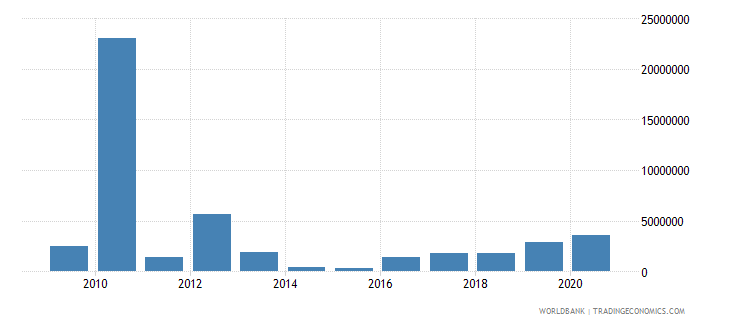 togo net bilateral aid flows from dac donors canada us dollar wb data