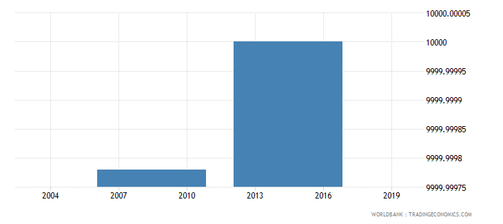 togo net bilateral aid flows from dac donors czech republic current us$ wb data