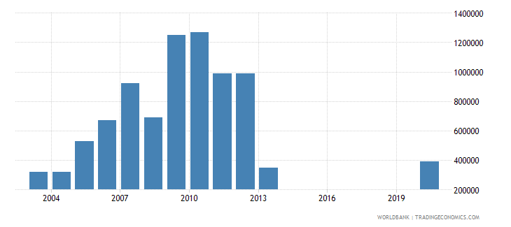 togo net bilateral aid flows from dac donors denmark us dollar wb data