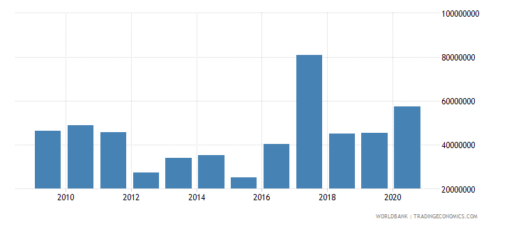 togo net bilateral aid flows from dac donors european commission us dollar wb data