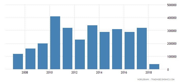 togo net bilateral aid flows from dac donors finland us dollar wb data