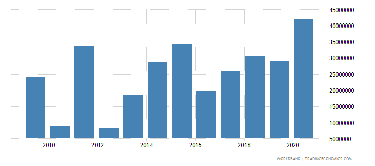 togo net bilateral aid flows from dac donors germany us dollar wb data