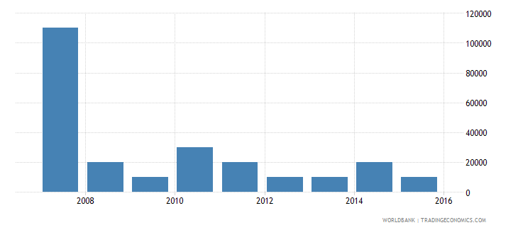 togo net bilateral aid flows from dac donors greece us dollar wb data