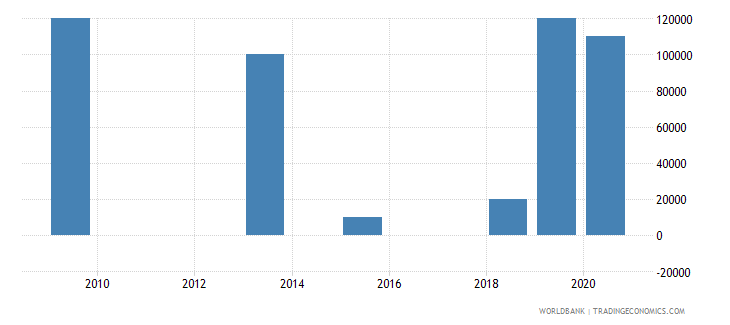togo net bilateral aid flows from dac donors iceland current us$ wb data