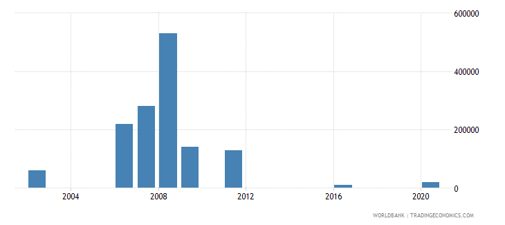 togo net bilateral aid flows from dac donors ireland us dollar wb data